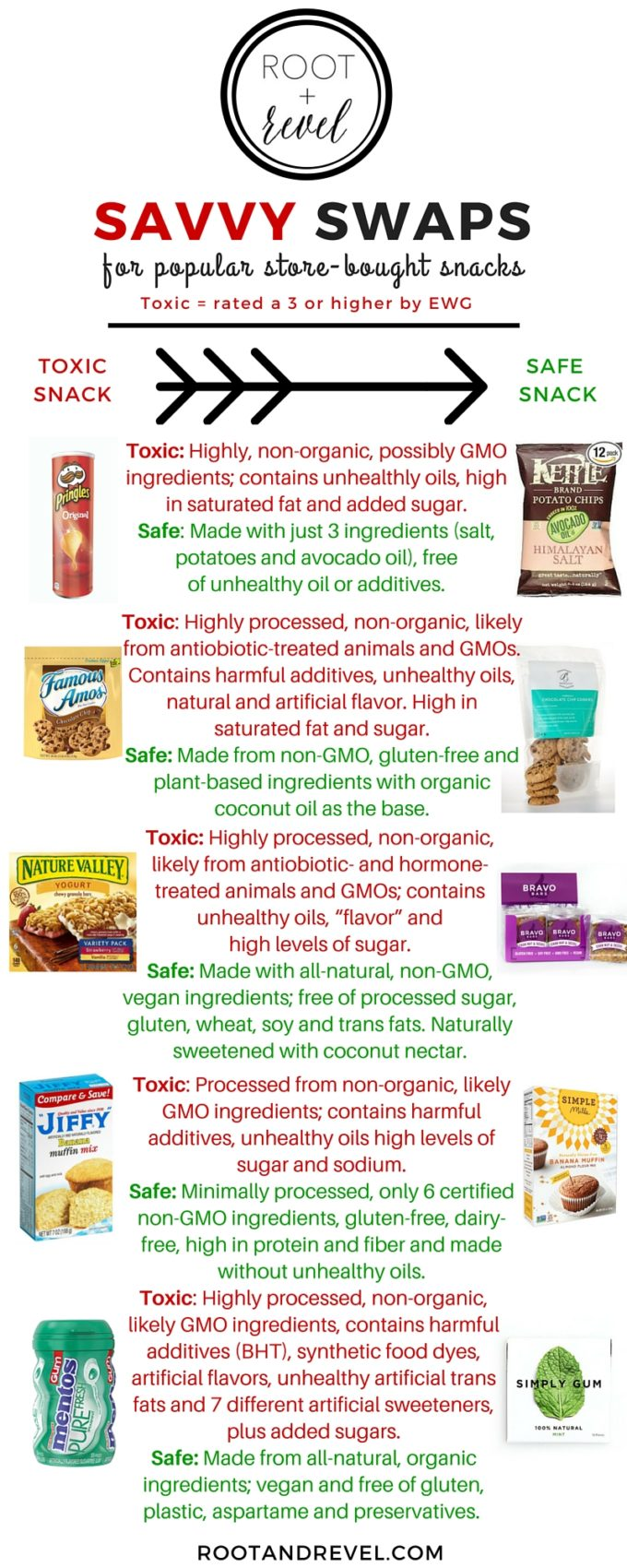 Swap toxic, unhealthy snacks full of artificial sweeteners, oils, flavors and colors for real-food-based, healthier snacks that are good and good for you.