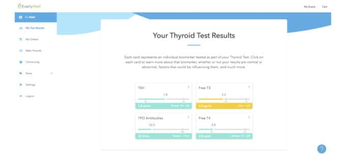 EverlyWell Thyroid Test results