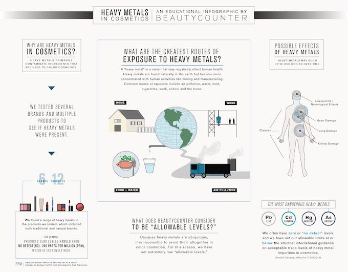An educational infographic about heavy metals in cosmetics from Beautycounter.