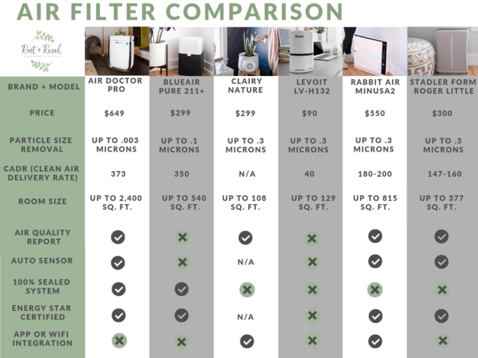 Did you know that indoor air pollution can cause serious health problems? In this ultimate guide, we outline how to improve air quality and reduce air pollution in your home, what to look for when buying an air purifier, and share personal reviews of the best air filters, dehumidifiers and humidifiers. This chart is a quick comparison of different features and brands.