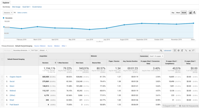 A screenshot of Google Analytics' traffic sources.