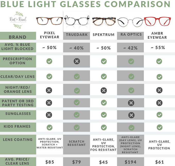 Did you know that blue light from phones, TVs, computers, LED lights, and other technological devices can largely impact your sleep, circadian rhythm, energy, and overall health? Don't worry--there's an easy solution! We've rounded up the best, stylish blue light glasses to keep you protected, plus there's special discount codes just for you.