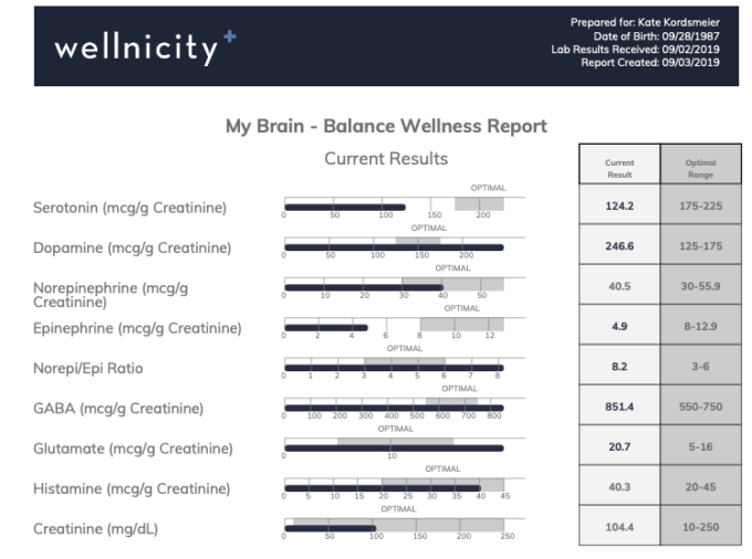 Wellnicity Test results